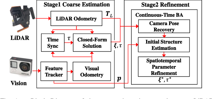 Figure 1 for Spatiotemporal Camera-LiDAR Calibration: A Targetless and Structureless Approach