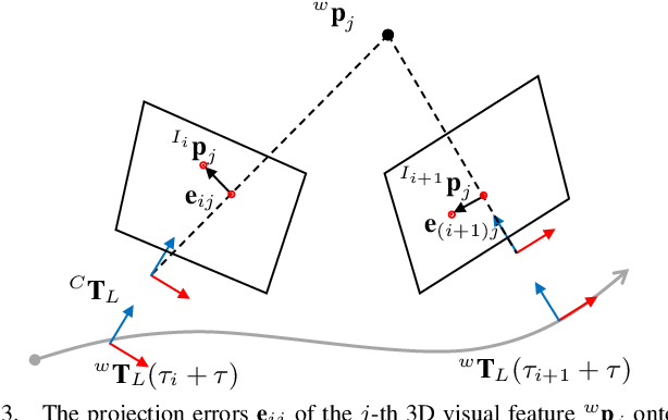 Figure 4 for Spatiotemporal Camera-LiDAR Calibration: A Targetless and Structureless Approach