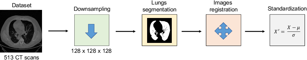 Figure 4 for Probabilistic combination of eigenlungs-based classifiers for COVID-19 diagnosis in chest CT images