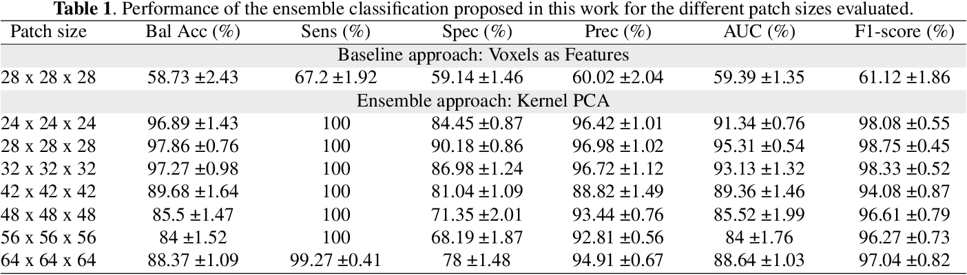Figure 2 for Probabilistic combination of eigenlungs-based classifiers for COVID-19 diagnosis in chest CT images