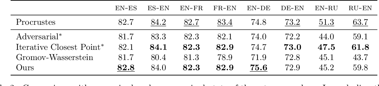 Figure 3 for Unsupervised Alignment of Embeddings with Wasserstein Procrustes