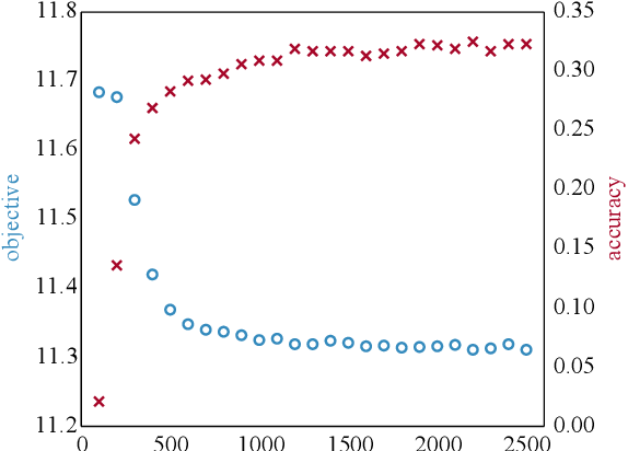 Figure 4 for Unsupervised Alignment of Embeddings with Wasserstein Procrustes