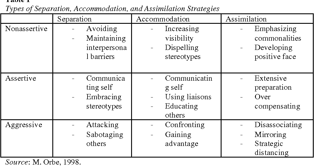 PDF] Intercultural Business Communication: An Analysis of