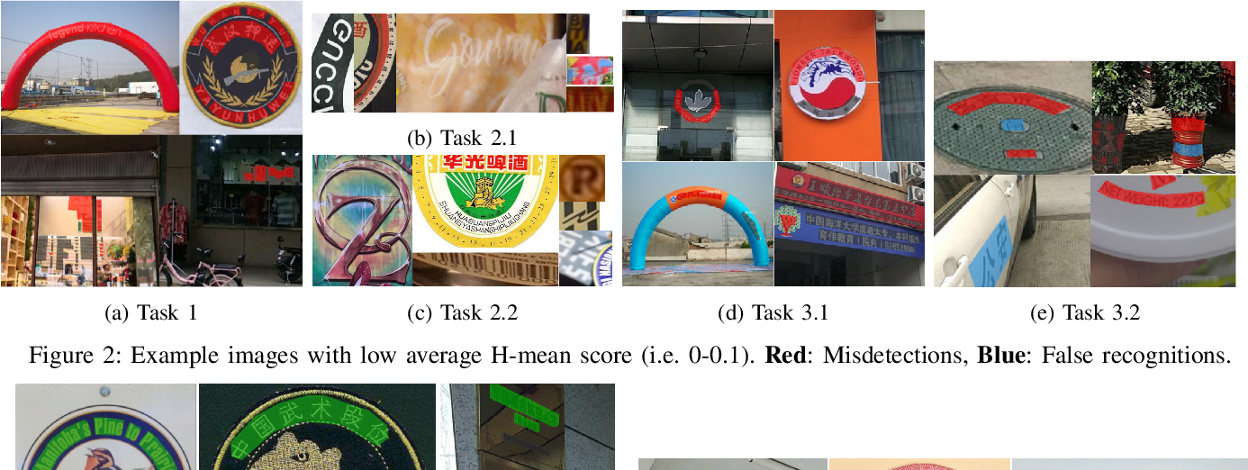 Figure 2 for ICDAR2019 Robust Reading Challenge on Arbitrary-Shaped Text (RRC-ArT)