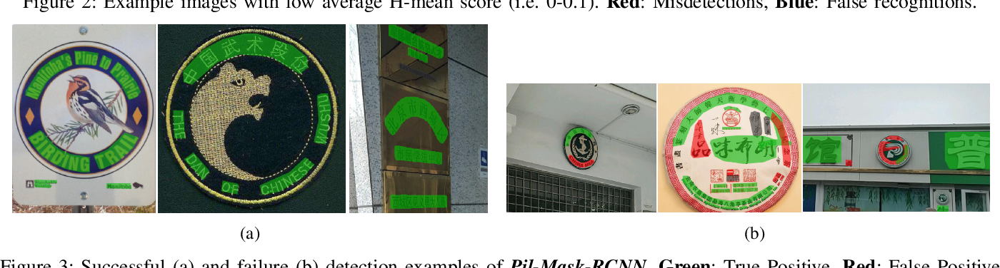 Figure 3 for ICDAR2019 Robust Reading Challenge on Arbitrary-Shaped Text (RRC-ArT)