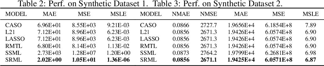 Figure 3 for Sign-regularized Multi-task Learning
