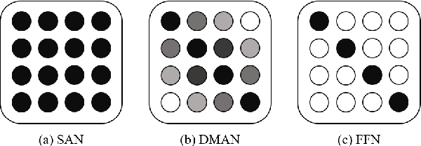 Figure 1 for Mask Attention Networks: Rethinking and Strengthen Transformer