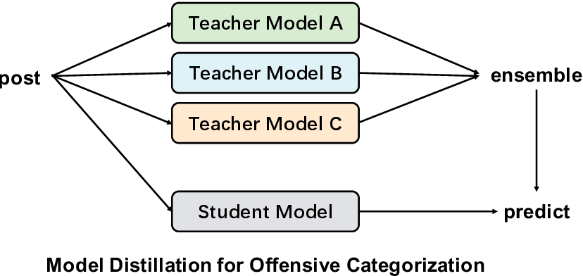 Figure 3 for Galileo at SemEval-2020 Task 12: Multi-lingual Learning for Offensive Language Identification using Pre-trained Language Models