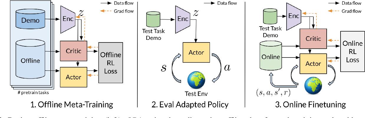 Figure 2 for Offline Meta-Reinforcement Learning for Industrial Insertion