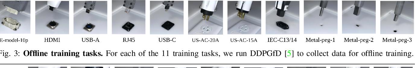 Figure 3 for Offline Meta-Reinforcement Learning for Industrial Insertion