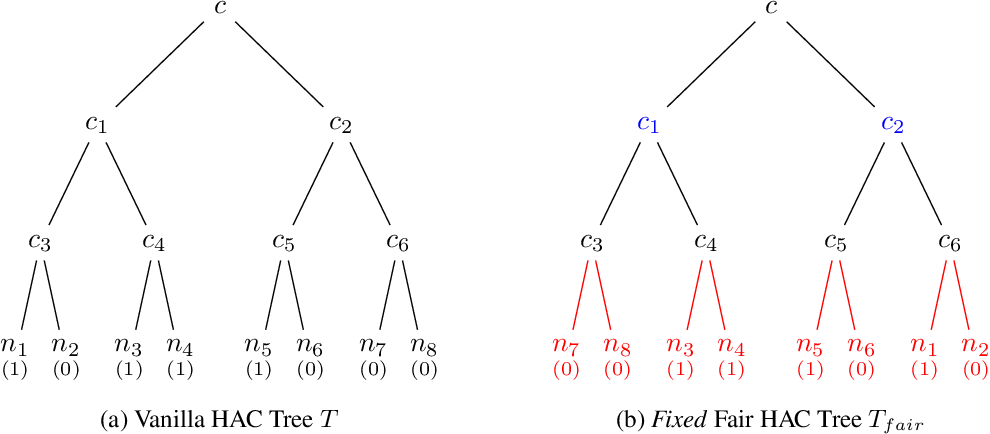 Figure 3 for Fair Algorithms for Hierarchical Agglomerative Clustering