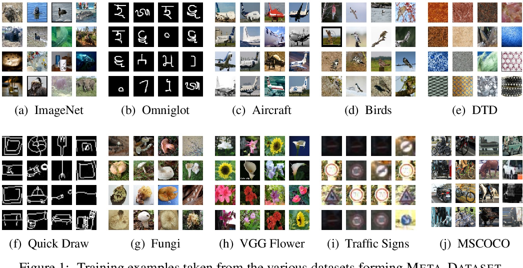 Figure 1 for Meta-Dataset: A Dataset of Datasets for Learning to Learn from Few Examples