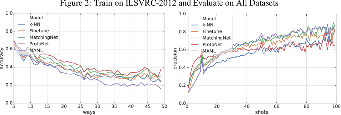 Figure 3 for Meta-Dataset: A Dataset of Datasets for Learning to Learn from Few Examples