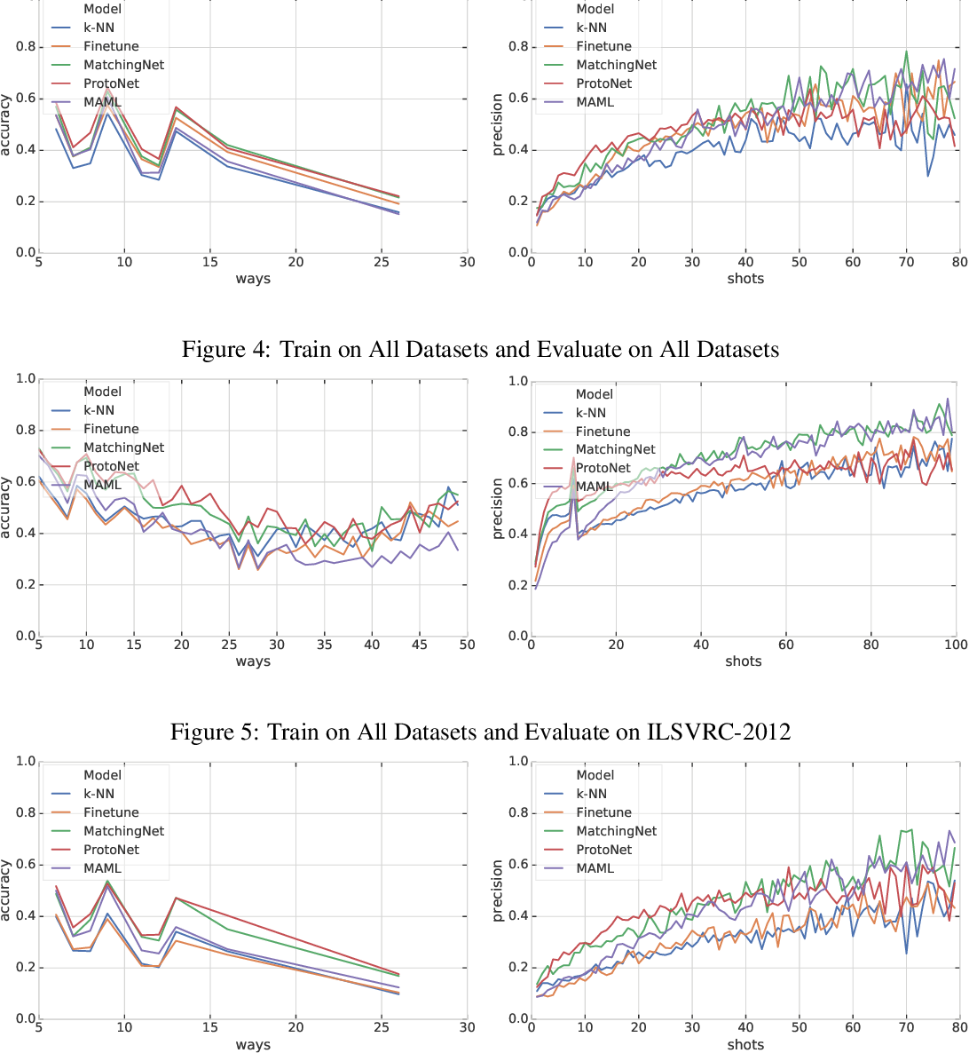 Figure 4 for Meta-Dataset: A Dataset of Datasets for Learning to Learn from Few Examples