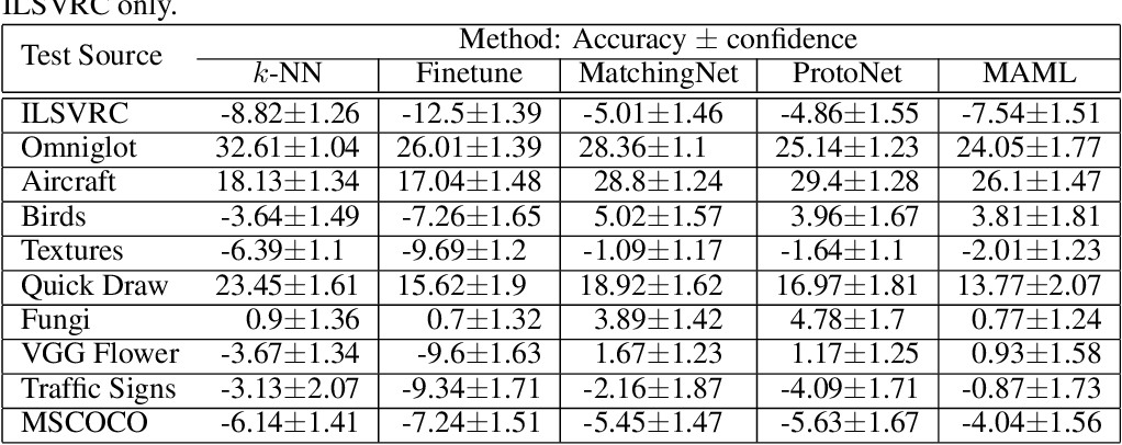 Figure 2 for Meta-Dataset: A Dataset of Datasets for Learning to Learn from Few Examples