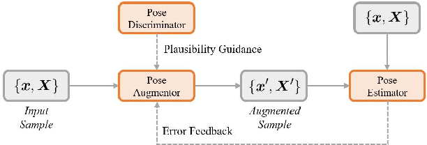 Figure 3 for PoseAug: A Differentiable Pose Augmentation Framework for 3D Human Pose Estimation