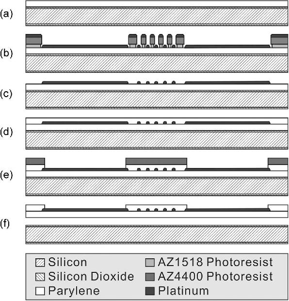 Figure 6 from A Parylene MEMS Electrothermal Valve - Semantic Scholar