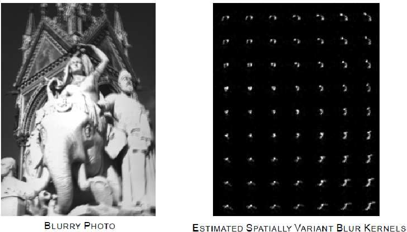 Figure 1 for Non-Uniform Blind Deblurring with a Spatially-Adaptive Sparse Prior