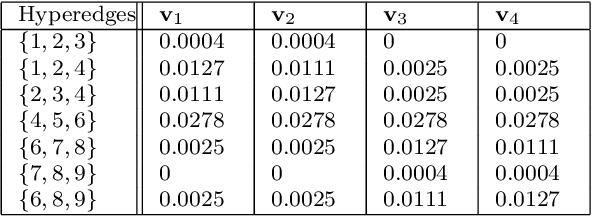 Figure 2 for Hyperedge Prediction using Tensor Eigenvalue Decomposition