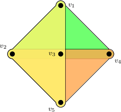 Figure 3 for Hyperedge Prediction using Tensor Eigenvalue Decomposition