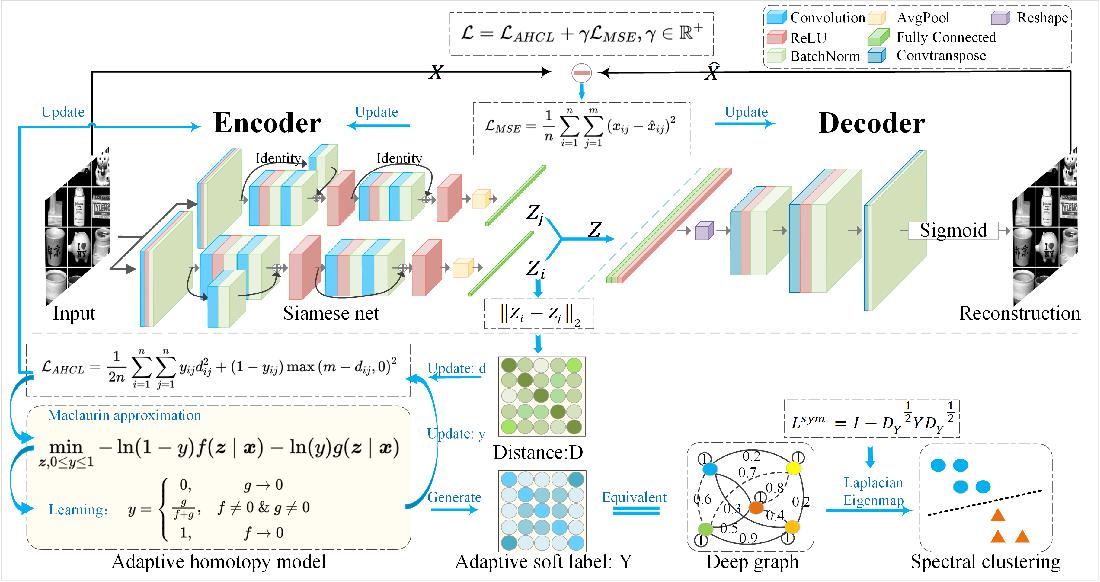 Figure 1 for Deep Contrastive Graph Representation via Adaptive Homotopy Learning