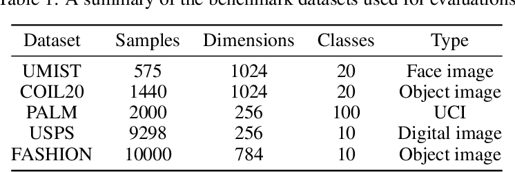 Figure 2 for Deep Contrastive Graph Representation via Adaptive Homotopy Learning