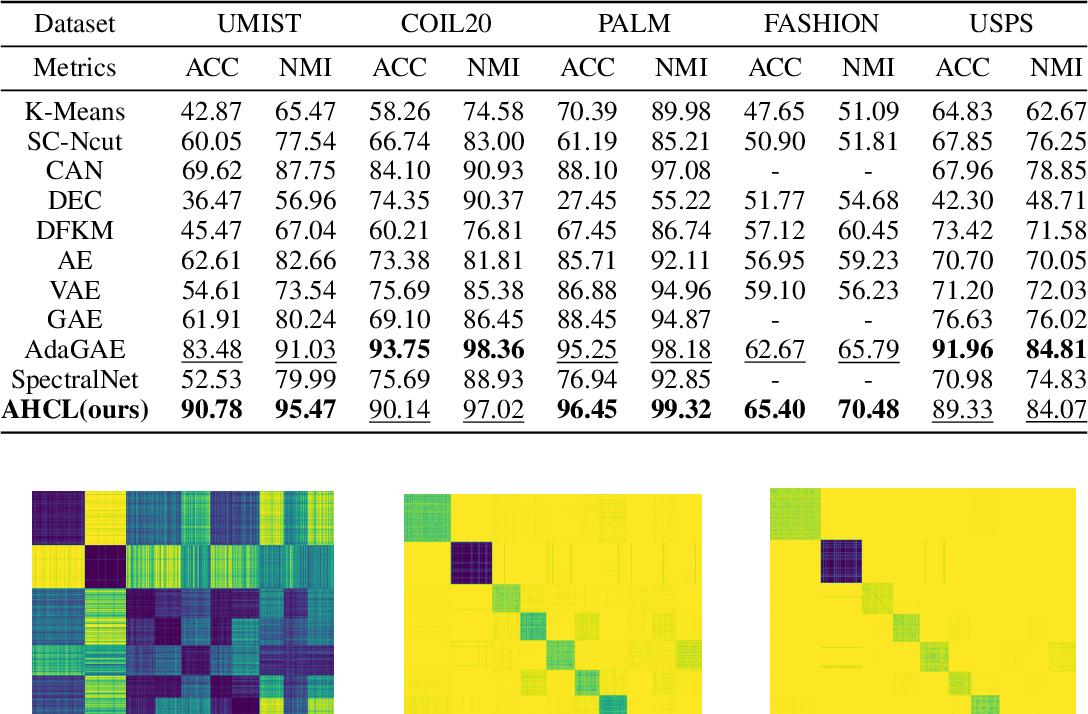 Figure 4 for Deep Contrastive Graph Representation via Adaptive Homotopy Learning