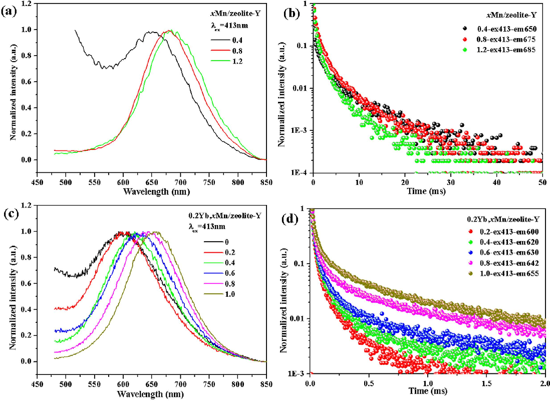 Interaction Between The Exchanged Mn2 And Yb3 Ions Confined In Manganese Zeolite Super 1 Kg Y Their Luminescence Behaviours Semantic Scholar