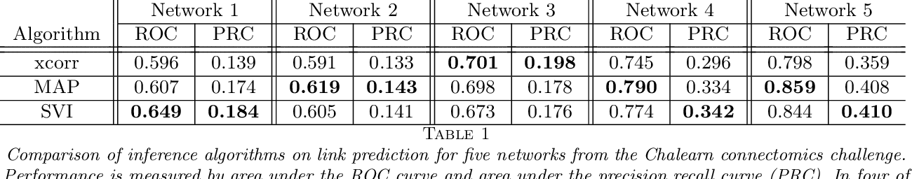 Figure 2 for Scalable Bayesian Inference for Excitatory Point Process Networks