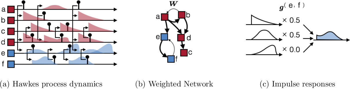 Figure 1 for Scalable Bayesian Inference for Excitatory Point Process Networks
