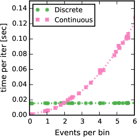 Figure 3 for Scalable Bayesian Inference for Excitatory Point Process Networks