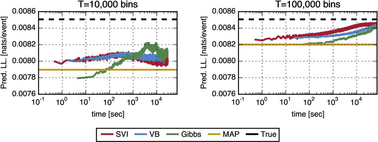 Figure 4 for Scalable Bayesian Inference for Excitatory Point Process Networks