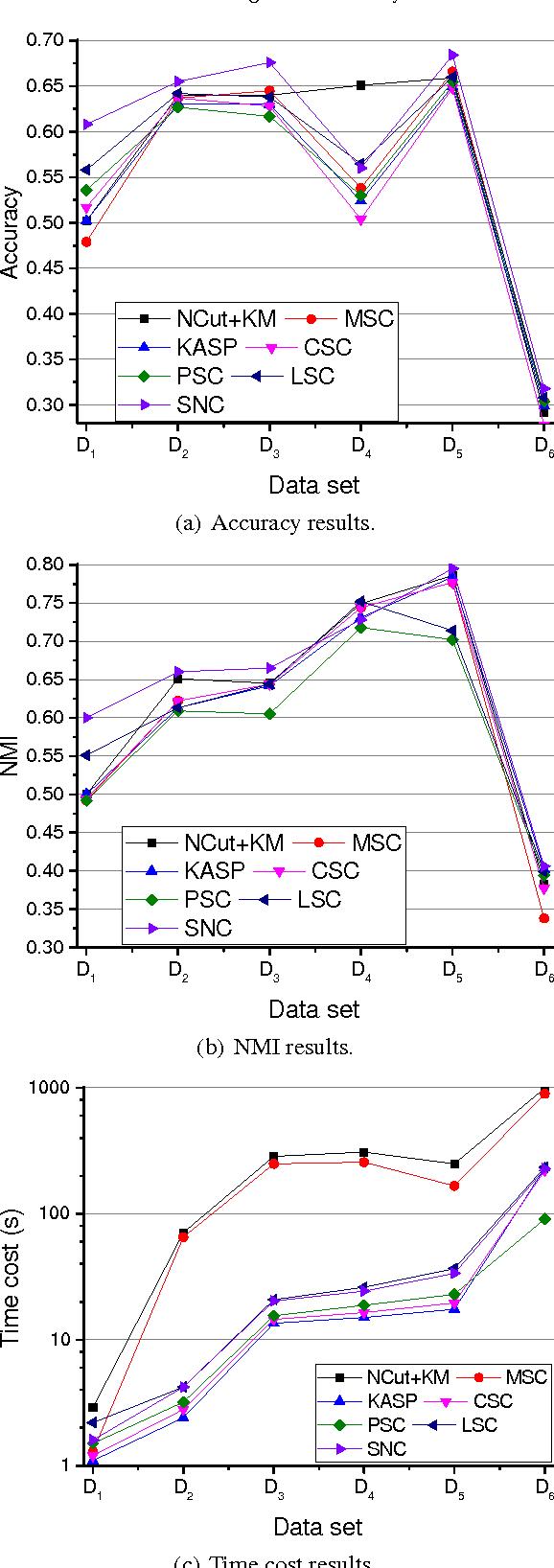 Figure 3: Comparison results of seven clustering algorithms on six data sets.