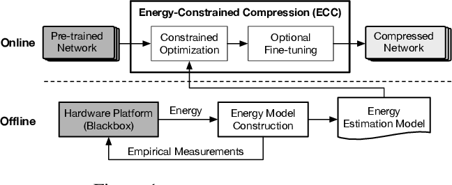 Figure 1 for ECC: Energy-Constrained Deep Neural Network Compression via a Bilinear Regression Model