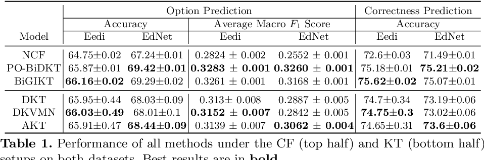 Figure 2 for Option Tracing: Beyond Correctness Analysis in Knowledge Tracing