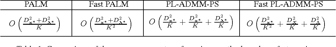 Figure 1 for Fast Proximal Linearized Alternating Direction Method of Multiplier with Parallel Splitting