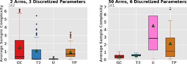 Figure 1 for Generalized Chernoff Sampling for Active Learning and Structured Bandit Algorithms