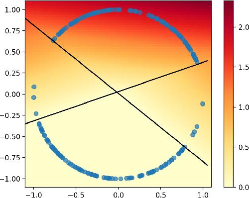 Figure 3 for Generalized Chernoff Sampling for Active Learning and Structured Bandit Algorithms
