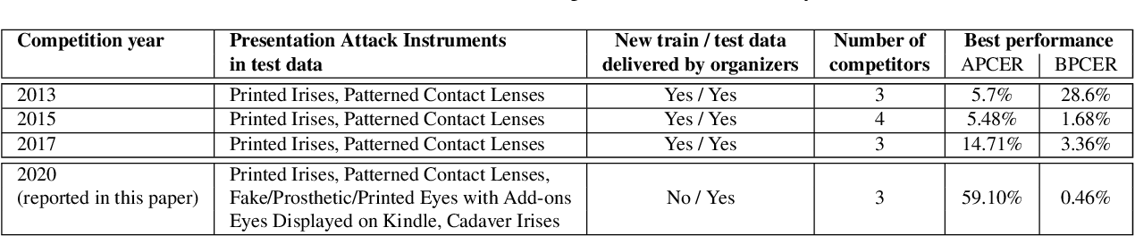 Figure 1 for Iris Liveness Detection Competition (LivDet-Iris) -- The 2020 Edition