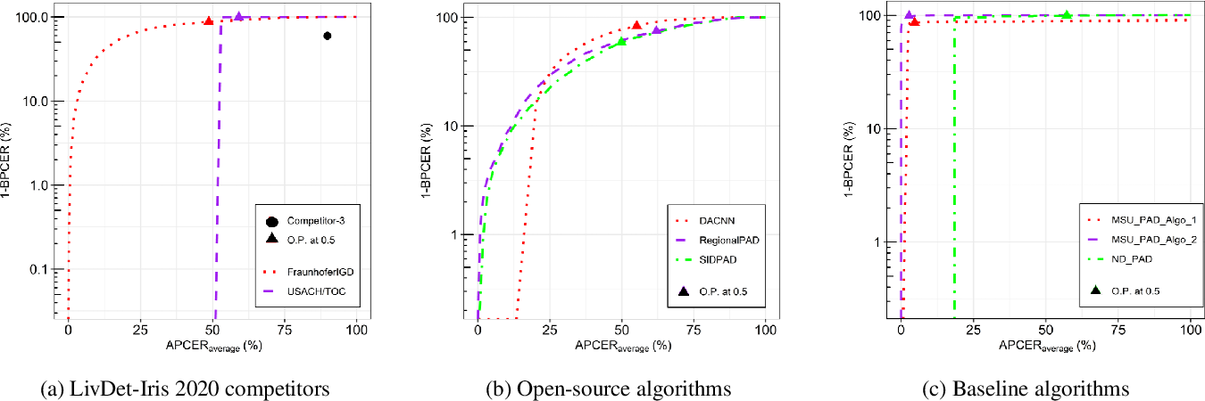 Figure 4 for Iris Liveness Detection Competition (LivDet-Iris) -- The 2020 Edition