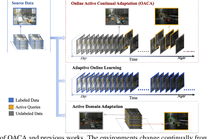 Figure 1 for Online Continual Adaptation with Active Self-Training