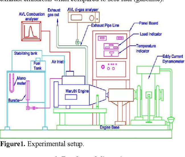 Study Of Combustion Characteristics Of An Si Engine Fuelled With