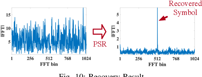 Figure 2 for Partial Symbol Recovery for Interference Resilience in Low-Power Wide Area Networks