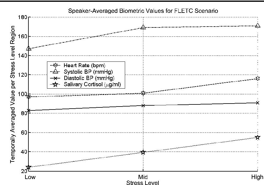 Figure 2 from TEO-based speaker stress assessment using