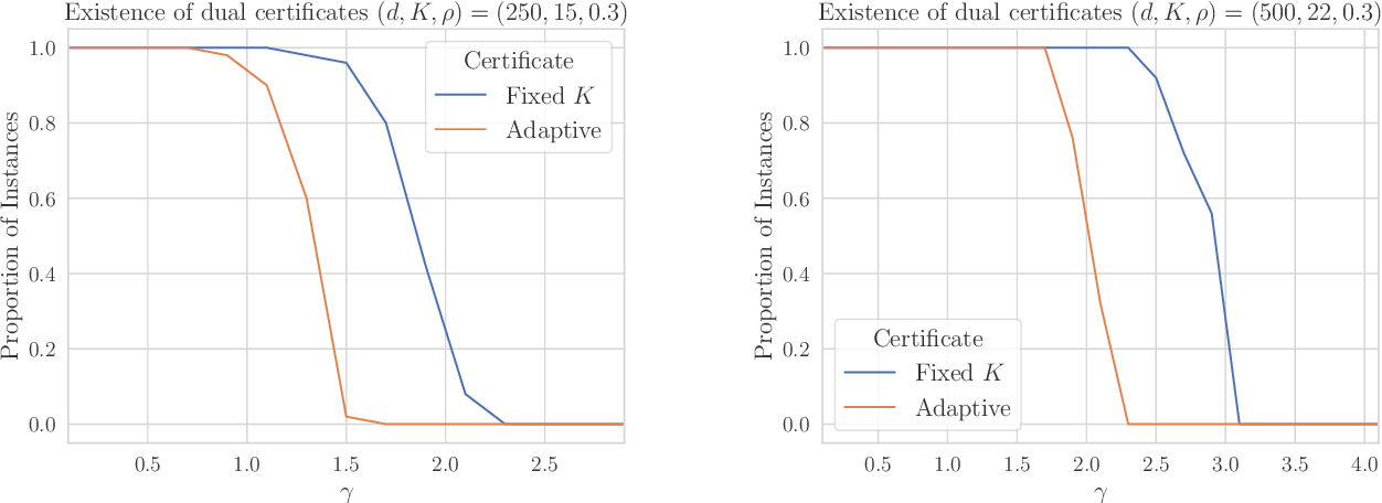 Figure 1 for Efficient, Certifiably Optimal Clustering with Applications to Latent Variable Graphical Models