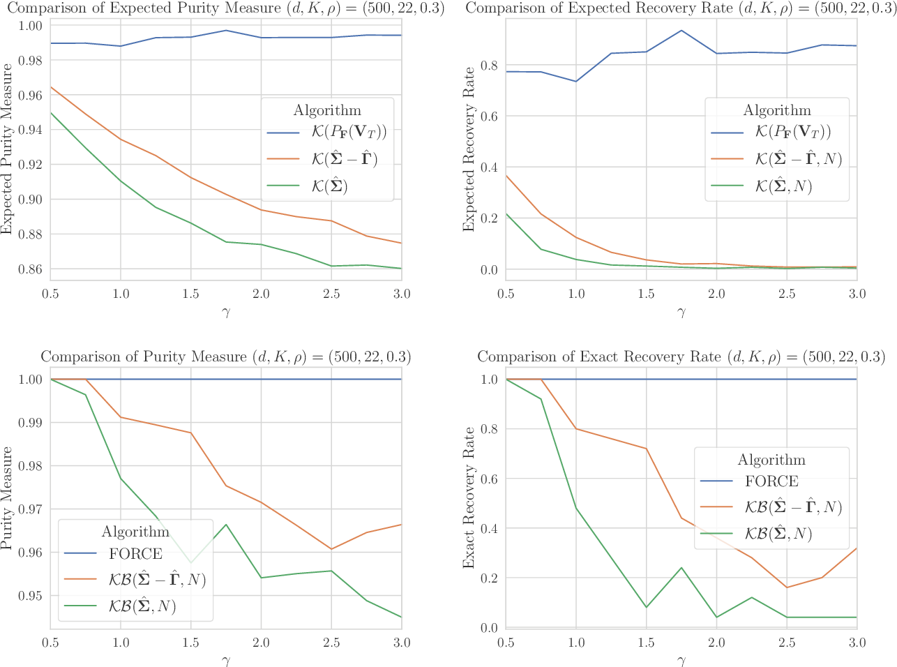 Figure 4 for Efficient, Certifiably Optimal Clustering with Applications to Latent Variable Graphical Models