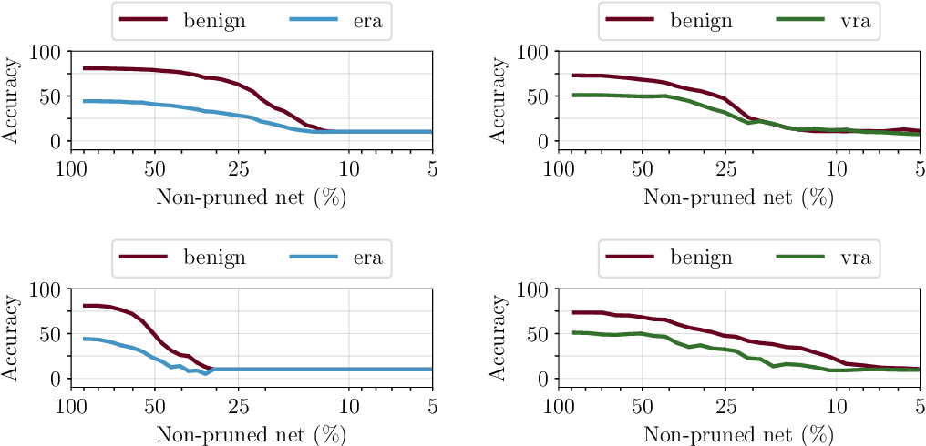 Figure 1 for Towards Compact and Robust Deep Neural Networks