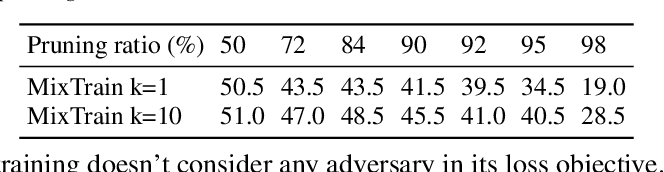 Figure 2 for Towards Compact and Robust Deep Neural Networks
