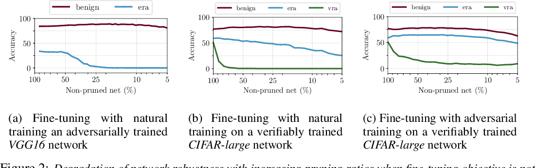 Figure 3 for Towards Compact and Robust Deep Neural Networks
