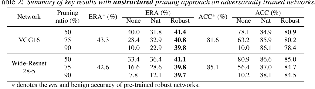 Figure 4 for Towards Compact and Robust Deep Neural Networks